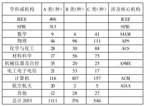 对学校重要国际学术会议目录数据库的统计结 果