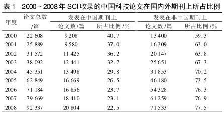 表1 SCI收录论文比例