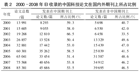 表2 EI收录论文比例