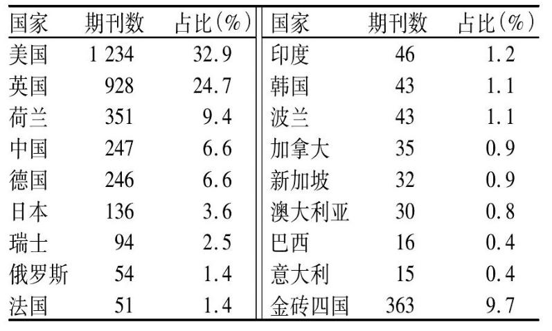各国期刊被EI收录情况